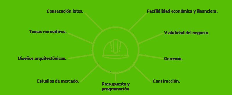 Objetivos de construcción